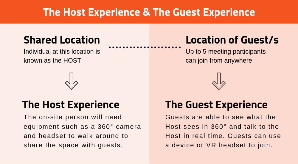 Gear Behind Avatour's Host & Guest Experience